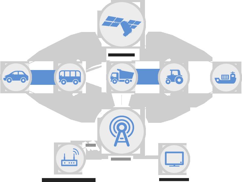 Система ГЛОНАСС в машине: принцип контроля транспорта - МСС ГЛОНАСС